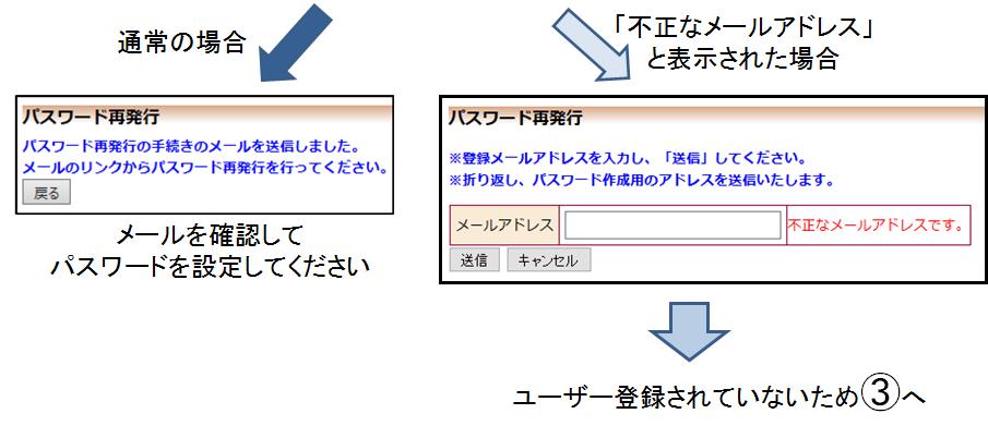 rinri_shinsei_step2